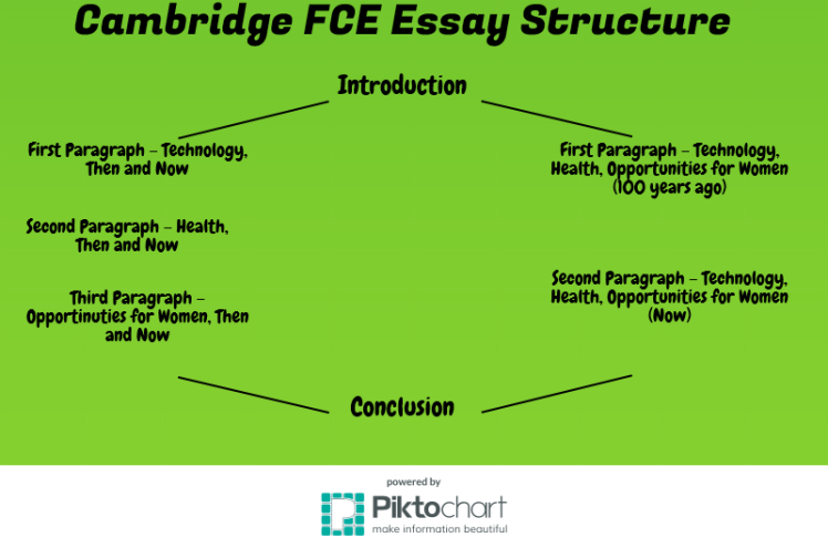 National Integration Essay As You Can See The Introduction And Conclusion Elements Of The Essay Are  Common To Both And Are Essential For A Good Essay Both Should Comprise  Around   Plant Essay also Personal Response Essays Essay Writing For The Cambridge Fce  Efl Tips Daisy Miller Essay