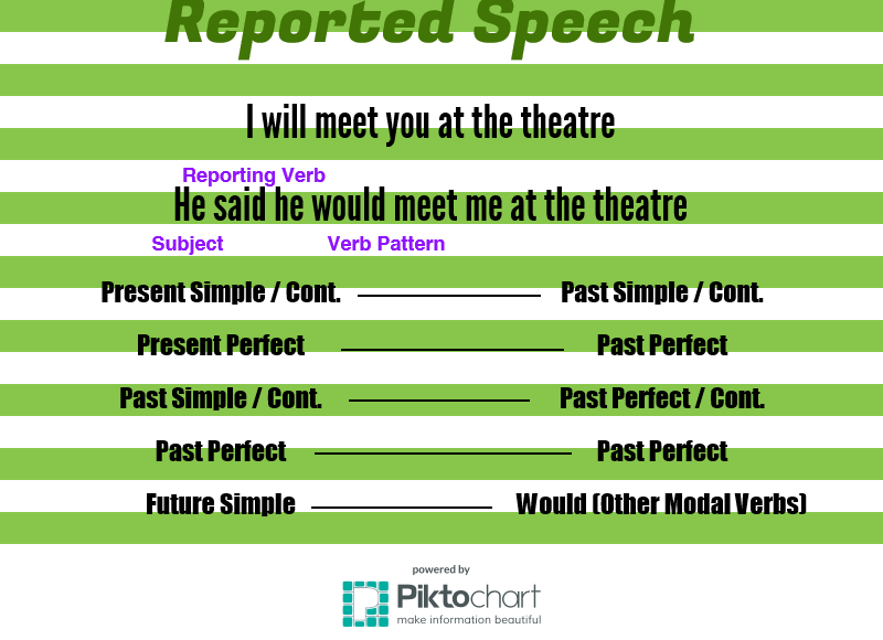 Reported Speech Tense Changes