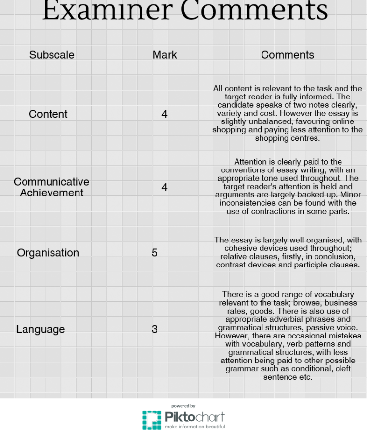 cae example essay examiner comments efl tips cae essay examiner comments