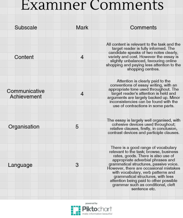 CAE Essay Examiner Comments