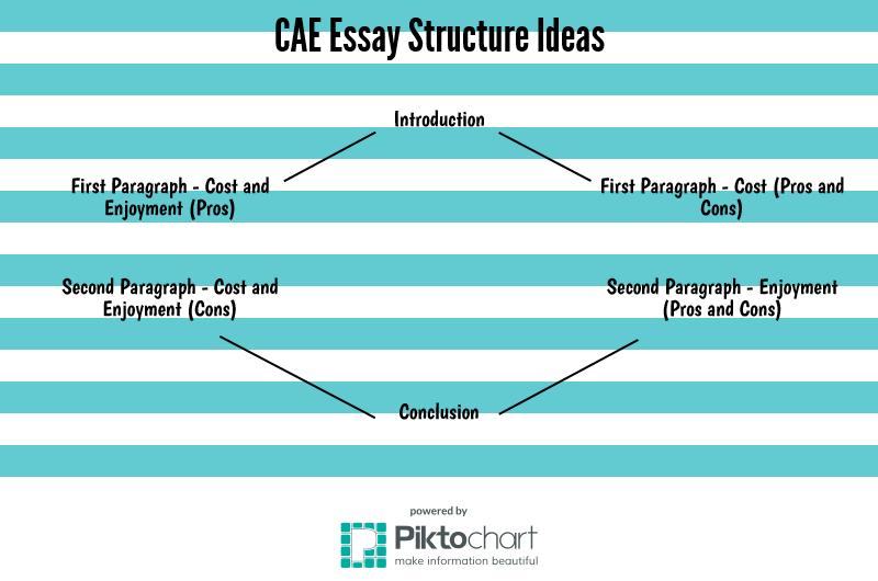 CAE Essay Structure